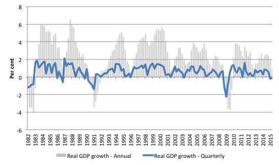 Canada_real_GDP_growth_1982_June_2015