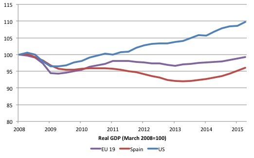 Eurozone_Spain_US_real_GDP_2008_2015Q2