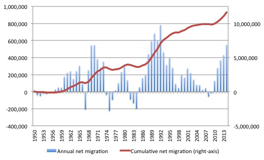 Germany_net_migration_1950_2014