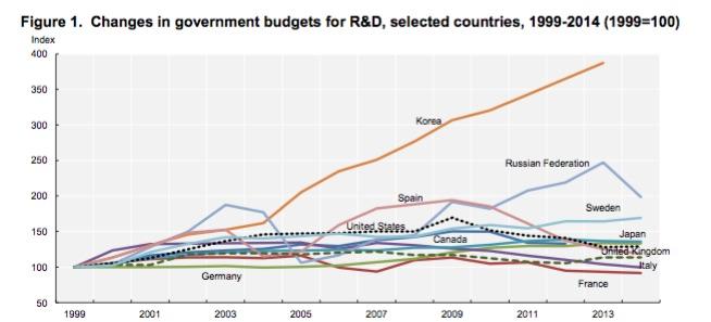 OECD_Govt_R&D_1999_2014