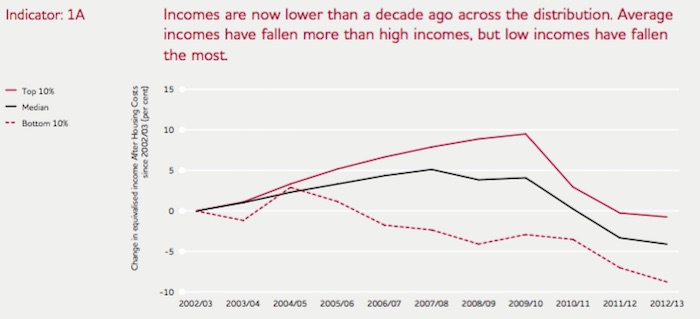 UK_Trends_in_Income_2000_2013