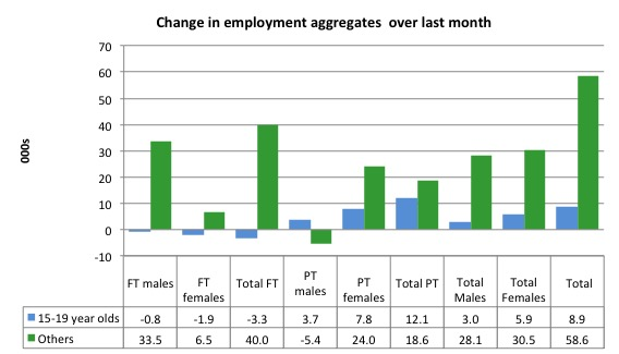 Australia_changes_employment_by_age_last_month_to_October_2015