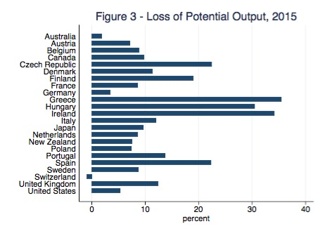 Figure_4_Ball_2014_Potential_GDP_losses_2015