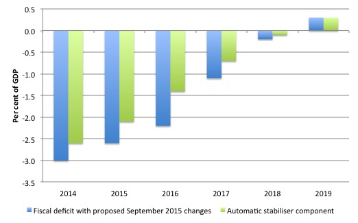 Italy_Fiscal_Components_September_2015