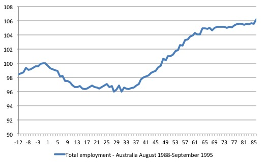 Australia_Total_Emp_Butterfly_1991_recession