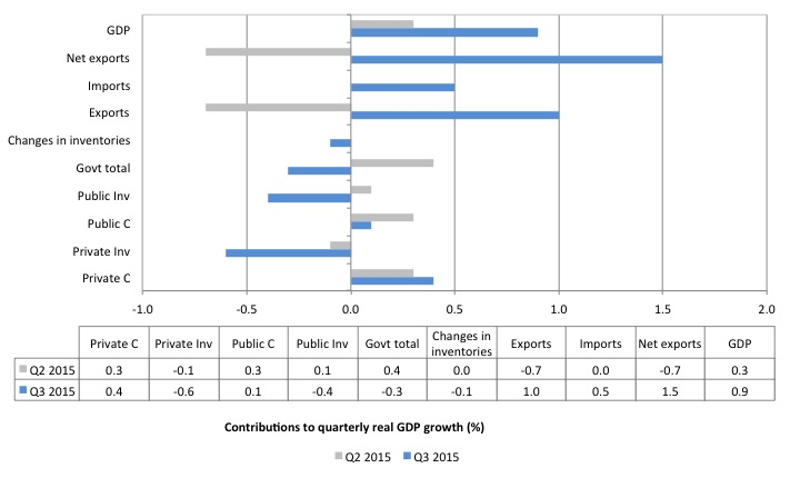 Australia_contributions_real_GDP_growth_September_2015