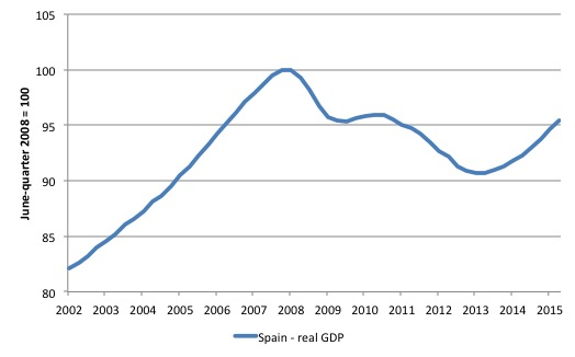 Spain_real_GDP_1995_September_2015
