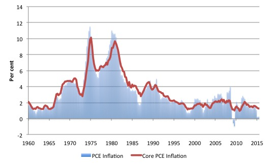 US_PCE_Core_Inflation_1960_September_2015
