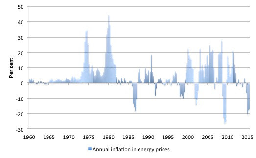 US_energy_inflation_1960_September_2015