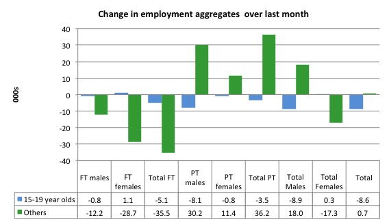 Australia_changes_employment_by_age_last_month_to_January_2016