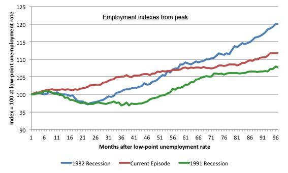 Australia_3_recession_employment_indexes_February_2016