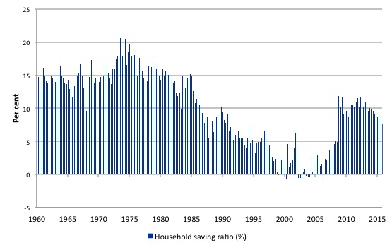 Australia_HH_Saving_ratio_1959_2015Q4