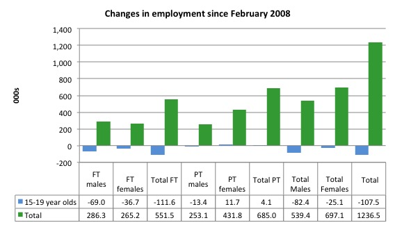 Australia_changes_employment_by_age_Feb_2008_February_2016