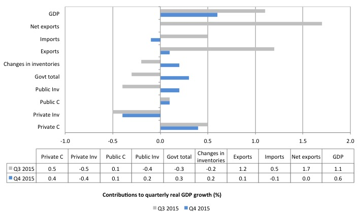Australia_contributions_real_GDP_growth_December_2015