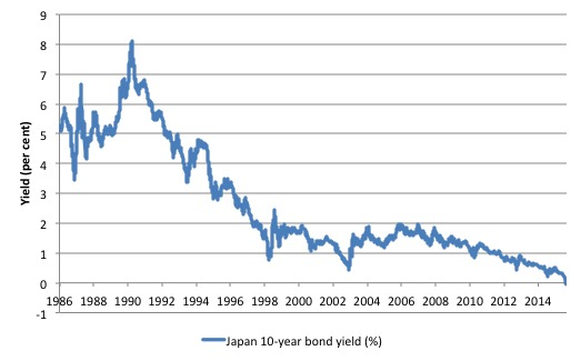 Japan_10Y_bond_yield_1986_Feb_29_2016