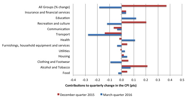 Australia_qrtly_contributions_inflation_March_2016
