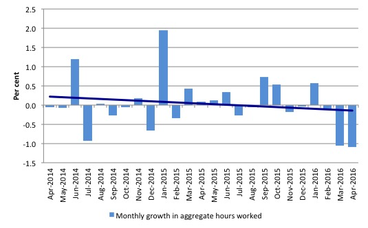 Australia_monthly_growth_hours_worked_and_trend_April_2016