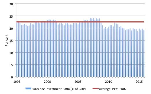 Eurozone_Inv_Ratio_1995_2015Q4