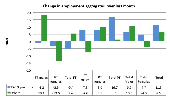 Australia_changes_employment_by_age_last_month_to_May_2016