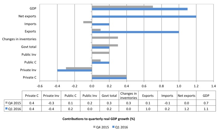 Australia_contributions_real_GDP_growth_March_2016