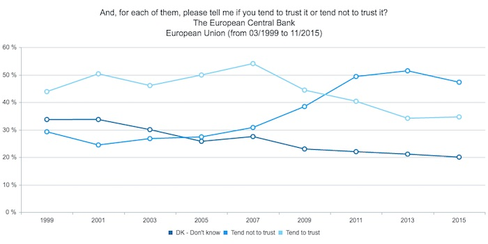 Eurobarometer_Trust_ECB_1999_2015