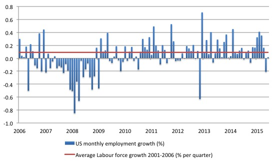 US_employment_growth_2006_May_2016
