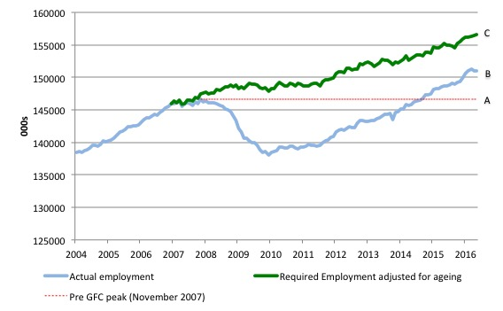 US_simulated_employment_and_actual_2004_May_2016