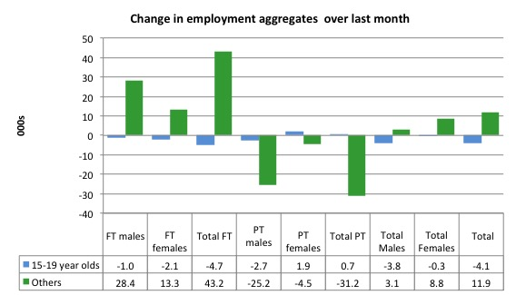 Australia_changes_employment_by_age_last_month_to_June_2016
