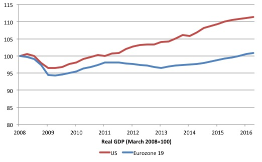 Eurozone_US_real_GDP_2008_2016Q2