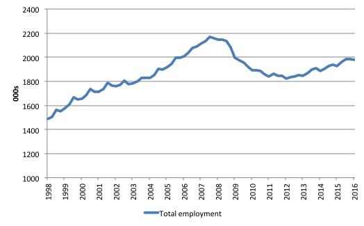 Ireland_Employment_1998_March_2016