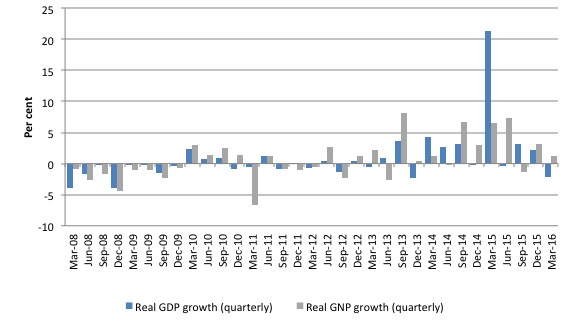 Ireland_GDP_GNP_growth_2008_March_2016