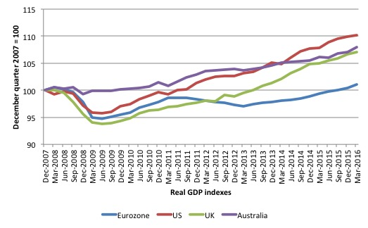 Real_GDP_indexes_US_Euro_UK_Aust_2008_2016Q1