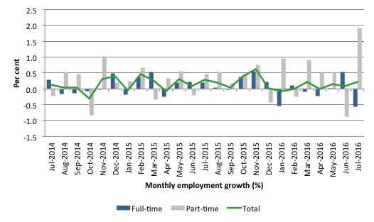 Australia_employment_growth_24_months_to_July_2016