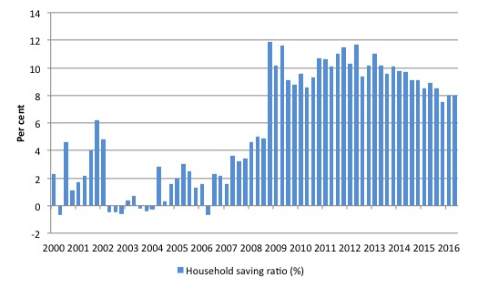 Australia_HH_saving_ratio_2000_June_2016