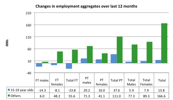 australia_changes_employment_by_age_12_months_to_august_2016