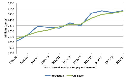 fao_world_cereal_supply_demand_2006_2016