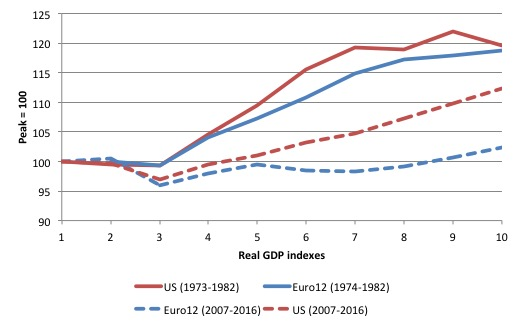 eurozone_us_real_gdp_1973_2007_response