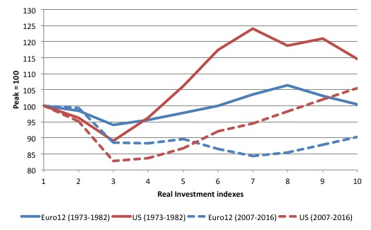 eurozone_us_real_investment_1973_2007_response