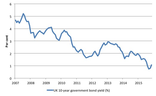 uk_10_yr_bond_yield_2007_sept_2016