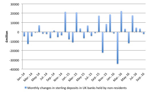 uk_non_resident_sterling_deposits_2014_september_2016