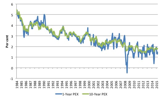 us_1yr_10yr_pex_1982_september_2016