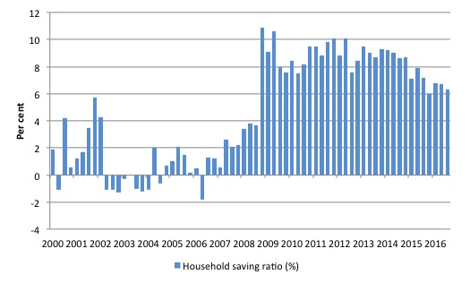 australia_hh_saving_ratio_2000_september_2016