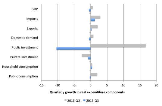australia_qtr_growth_real_expenditure_september_2016