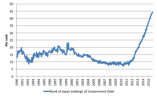 More fun in japanese bond markets bill mitchell billy blog from 1495975 trillion yen to 4352054 trillion yen as at january 2017 where is the accelerating inflation answer in flawed monetarist textbooks fandeluxe Image collections