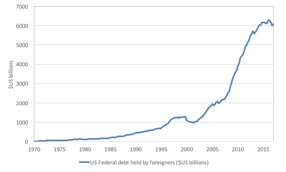 Central banks still funding government deficits and the sky remains the same data expressed as a proportion of total us federal debt is shown in the next graph since 1970 you can see that the downturn since 2015 has not fandeluxe Images
