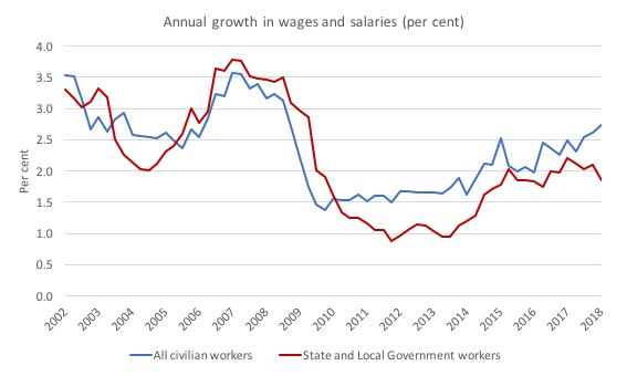 US labour market – muddling along and real wages growth goes