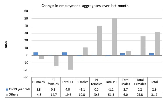 Australian Labour Force Unemployment And Underemployment Rises And The Government Celebrates Bill Mitchell Modern Monetary Theory