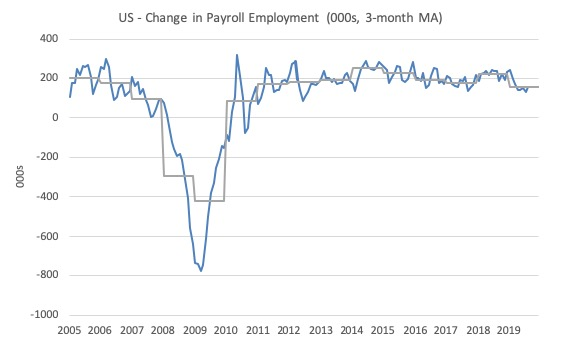 US labour market – weaker than 2018 with occupational