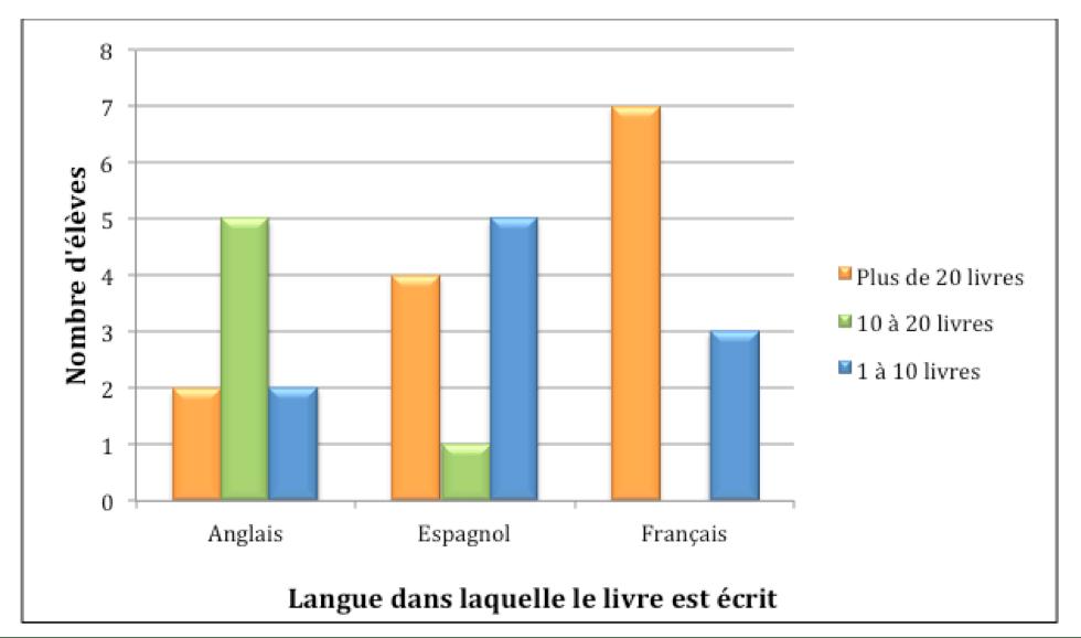 Figure 2 : Nombre De Livres Que Possèdent Les Enfants Selon La Langue Dans  Laquelle Ils Sont écrits