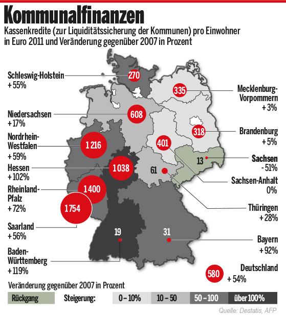 Grafik: Kommunalfinanzen